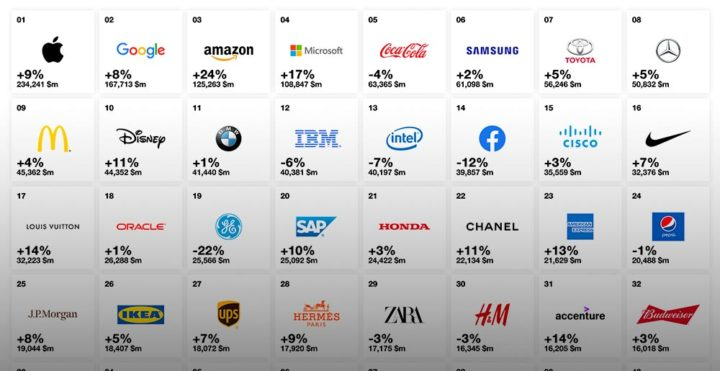 Tech Brands Top List of World's Most Valuable Ones